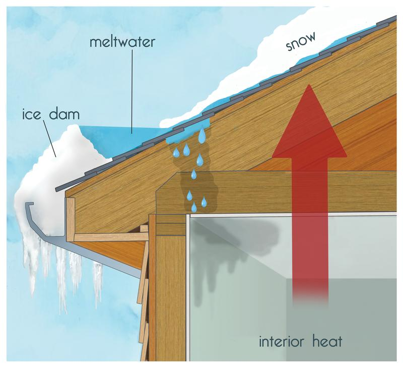 Roof damage during the winter months is common: Here's what happens and how to avoid it